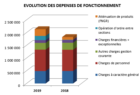 evolution-depenses-fonctionnement